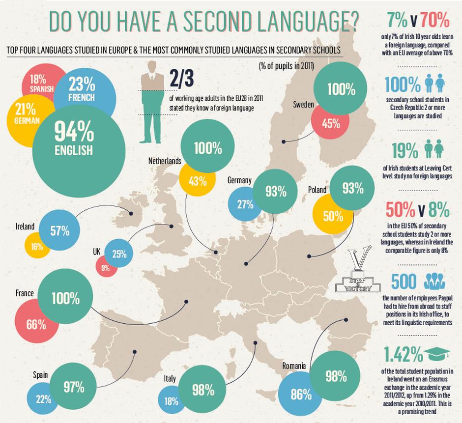 Step 2 Victory иностранные языки