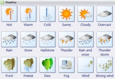 Полезные фразы на английском: говорим о погоде